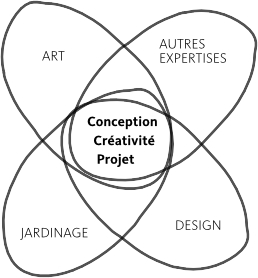 Art et design et recherche : s'il y a « et» c'est que ce n'est pas la même chose !